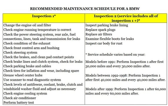 Car Inspection for BMW levels