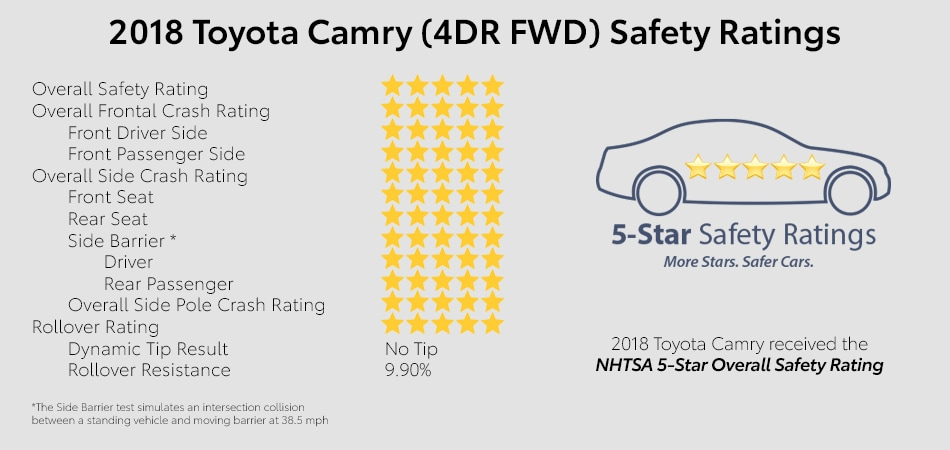 Safety ratings of the 2018 Camry