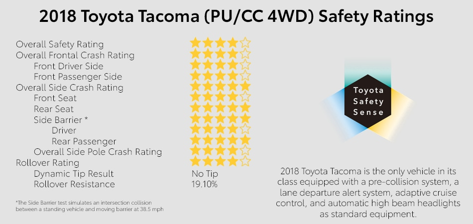 Safety Rating of the 2018 Tacoma