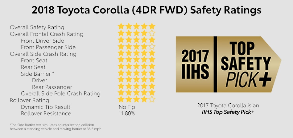Crash and safety ratings of the Toyota Corolla