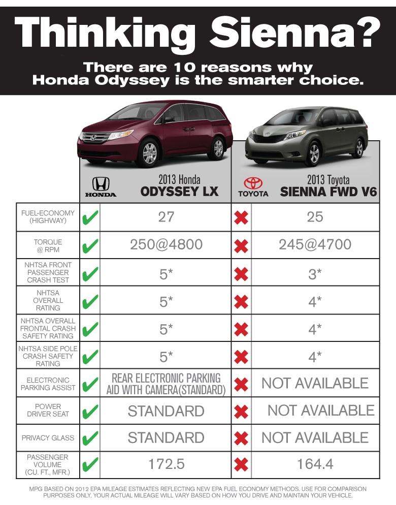 Odyssey Vs Sienna >> Honda Odyssey Vs Toyota Sienna East Coast Honda