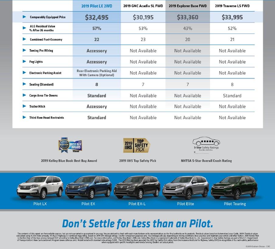2019 Honda Pilot Redesign, Release And Price >> 2019 Honda Pilot Sc Honda Dealership