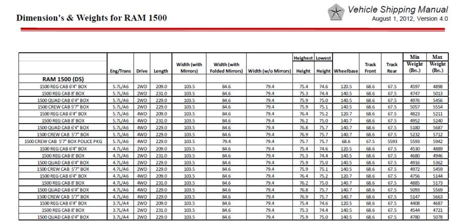 Ram Spec Sheet near Sparta TN