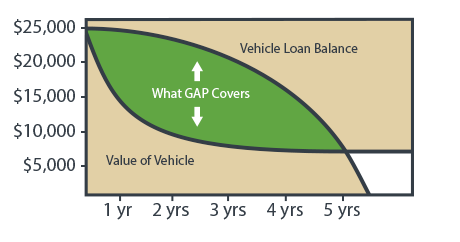 Get GAP Insurance for Your Car   driversselect