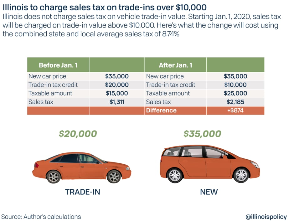 New Illinois Trade In Sales Tax Example