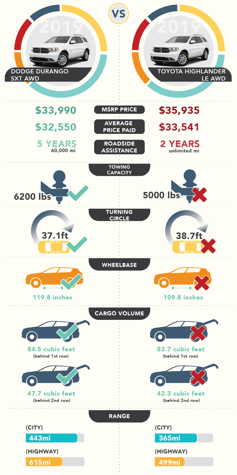 infographic comparing dodge durango to toyota highlander