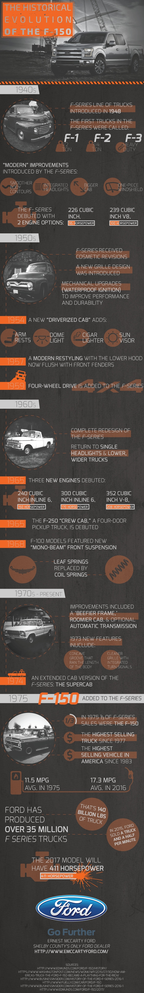 History Of The Ever-Evolving F-150
