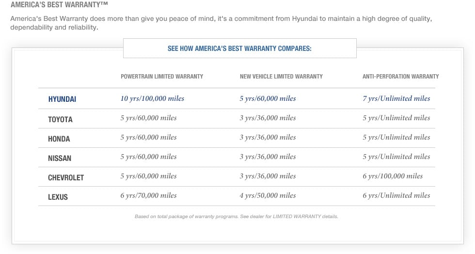 Family Hyundai Warranty Guarantees the Best Warranty