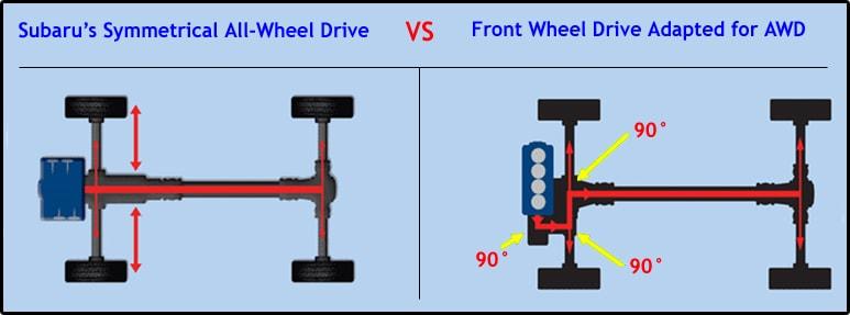 Subaru Symmetrical All Wheel Drive Broken Arrow Subaru Sales