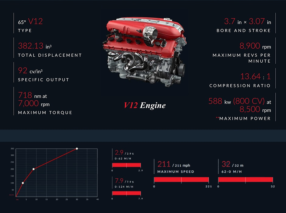 Ferrari 812superfast V12 engine
