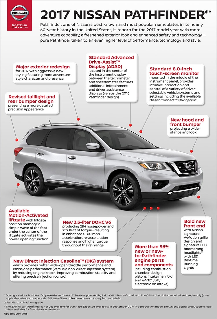 Fletcher Nissan  2017 Nissan Pathfinder Earns Highest Safety
