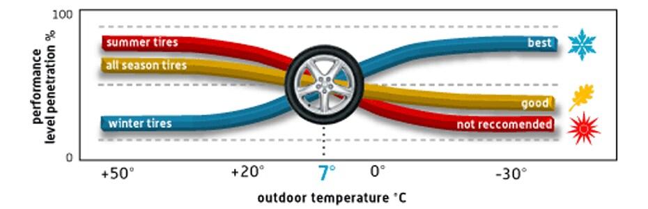 Winter Tire Guide Grande Prairie Hyundai