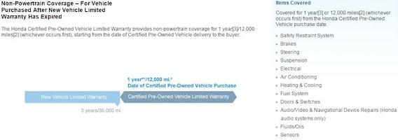 Honda Certified Pre Owned Warranty >> Flow Honda Certified Pre Owned Warranty Flow Honda In