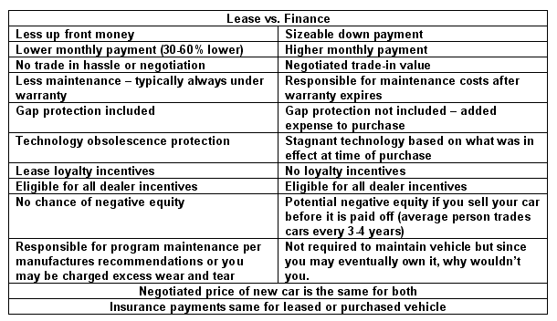 Negatives For Leasing A Car