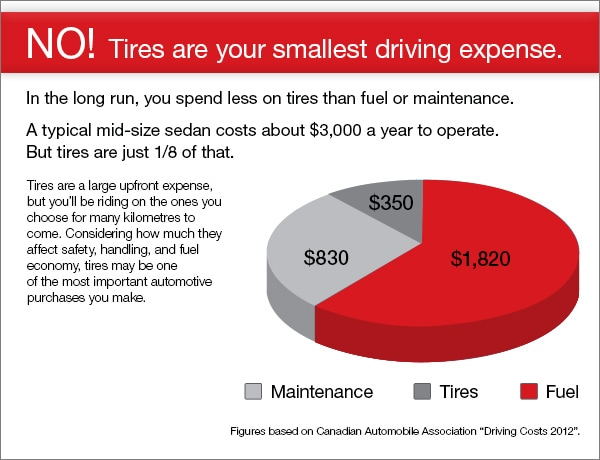 Toyota average maintenance costs