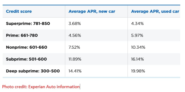 What Car Loan Rate Can You Get In Canada