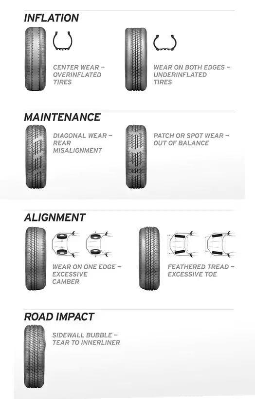 Learn what to look for to prevent tire wear
