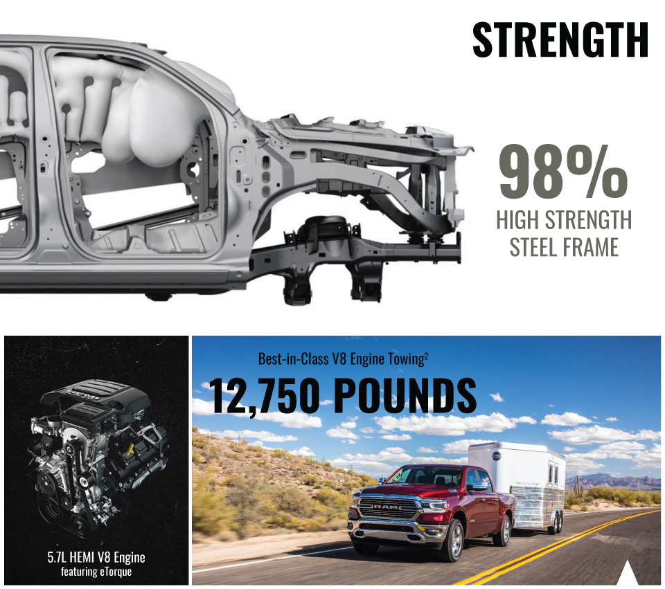 The All New 2019 Ram 1500 - 98% High Strength Steel Frame, 5.7 HEMI V8 Engine featuring eTorque, Best-in-Class V8 Engine Towing