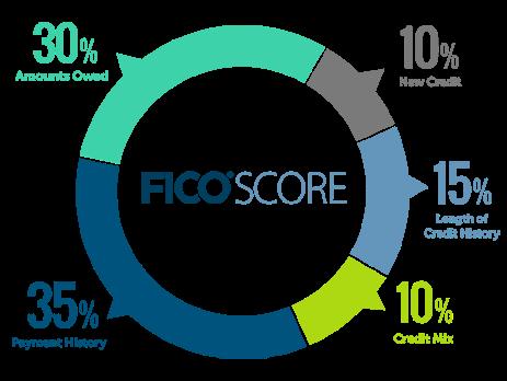 My Credit Score >> Understanding My Credit Score Hampton Ford