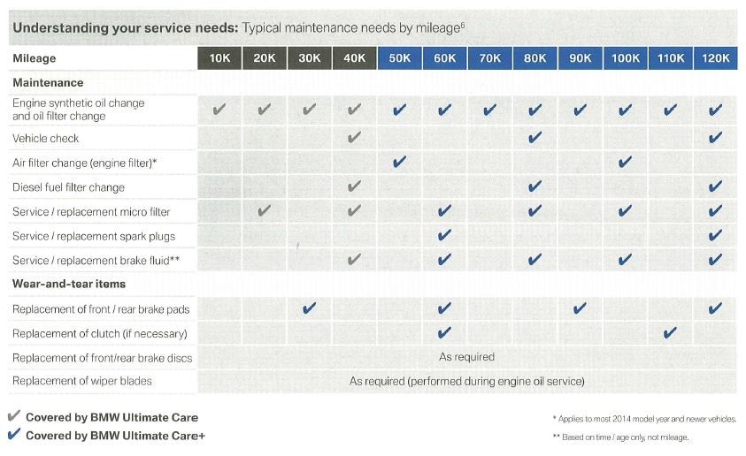 Hendrick BMW Charlotte >> BMW Maintenance Program | Hendrick BMW