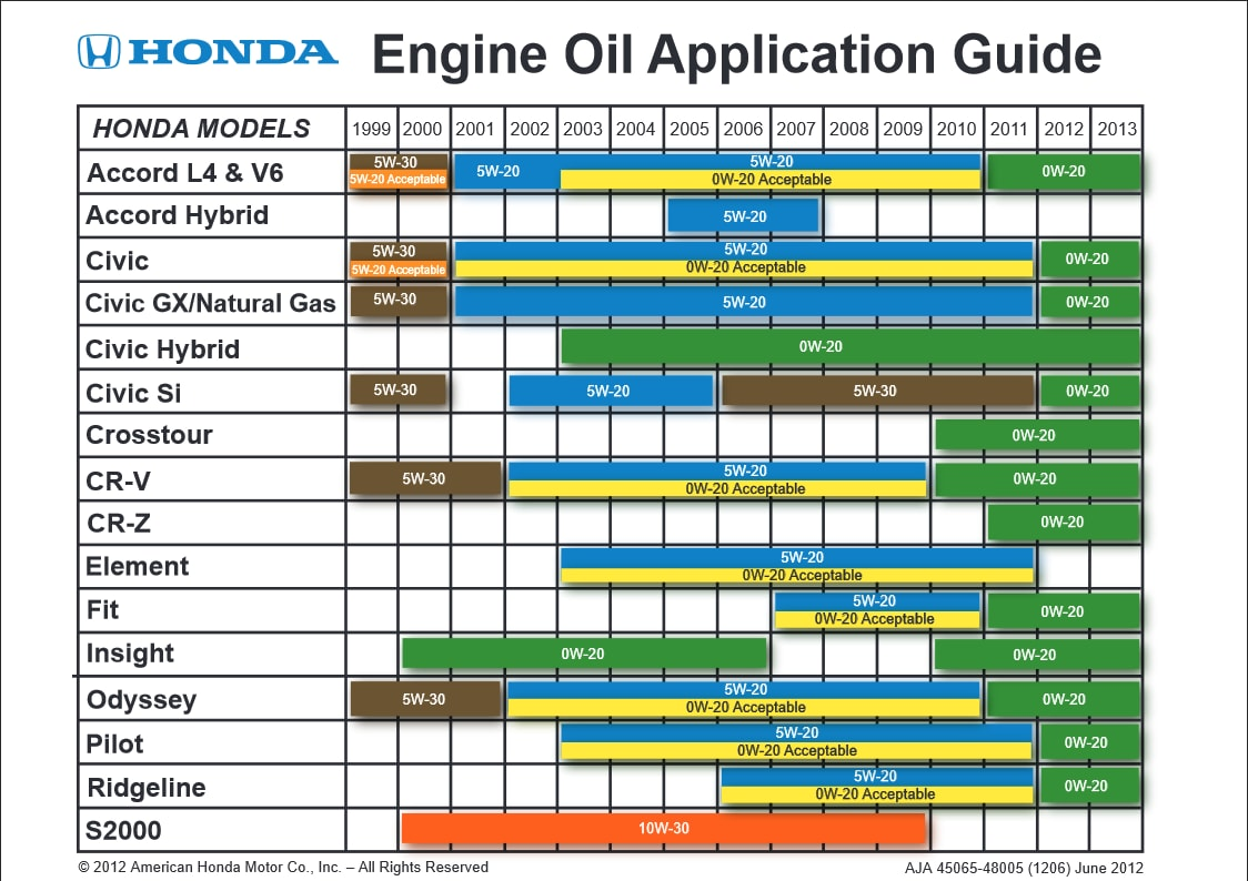0w 20 Vs 5w 20 >> 8th Generation Civics Oil Weights Bob Is The Oil Guy