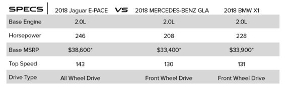 2018 Jaguar E-PACE Vs  2018 BMW X1 and 2018 Mercedes-Benz