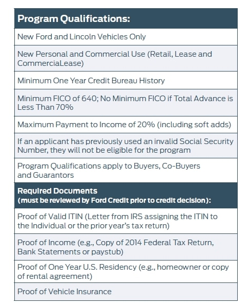 Ford Financing With Itin Woodland Area Ford