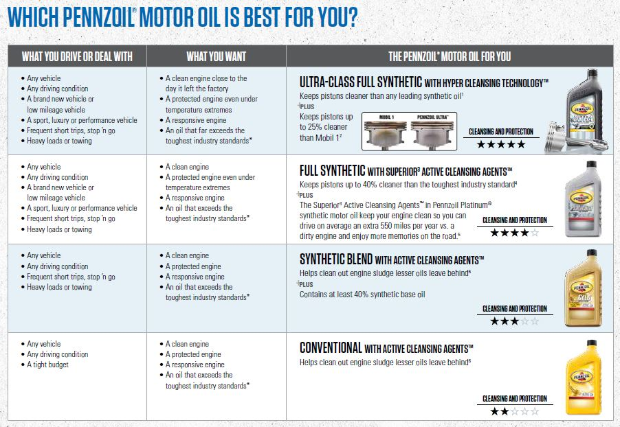 Hughes automotive new chrysler dodge jeep ram for Difference between synthetic and conventional motor oil