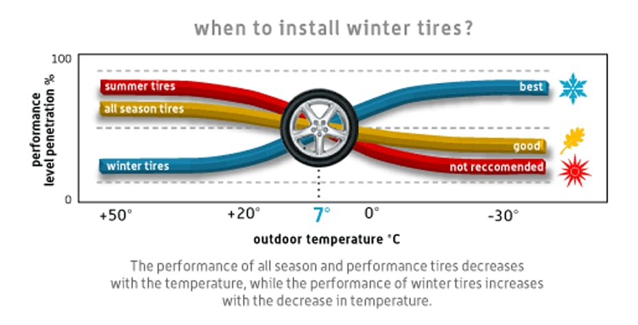 Winter Tire Guide Hyatt Infiniti
