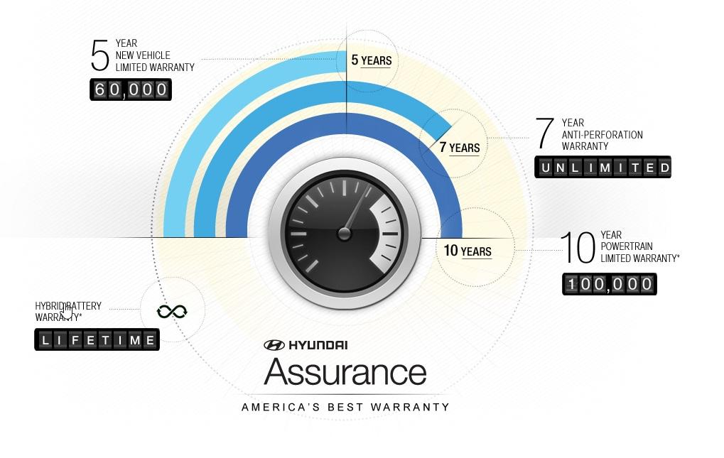 Hyundai Assurance Staten Island Hyundai Dealership