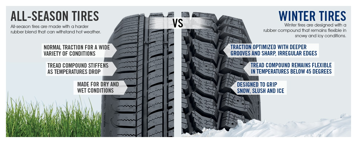 All Weather Tire >> Winter Tires Nanaimo | Winter Tire Sale | Harris Kia