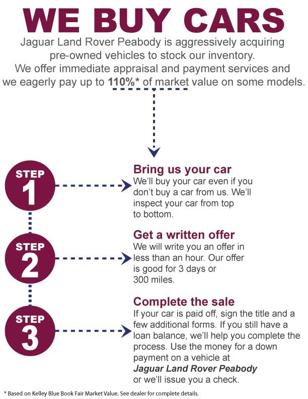 Jaguar Trade-In | Jaguar Dealership | Peabody, MA