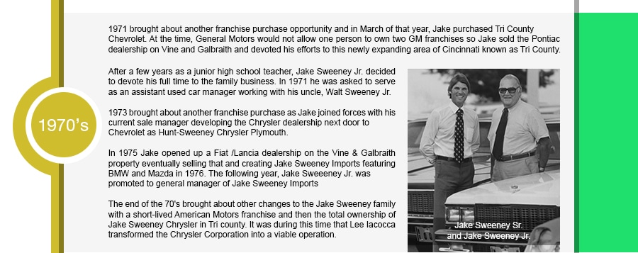 1971 brought about another franchise purchase opportunity and in March of that year, Jake purchased Tri County Chevrolet. At the time, General Motors would not allow one person to own two GM franchises so Jake sold the Pontiac dealership on Vine and Galbraith and devoted his efforts to this newly expanding area of Cincinnati known as Tri County. After a few years as a junior high school teacher, Jake Sweeney Jr. decided to devote his full time to the family business. In 1971 he was asked to serve as an assistant used car manager working with his uncle, Walt Sweeney Jr. 1973 brought about another franchise purchase as Jake joined forces with his current sale manager developing the Chrysler dealership next door to Chevrolet as Hunt-Sweeney Chrysler Plymouth.In 1975 Jake opened up a Fiat /Lancia dealership on the Vine & Galbraith property eventually selling that and creating Jake Sweeney Imports featuring BMW and Mazda in 1976. The following year, Jake Sweeeney Jr. was promoted to general manager of Jake Sweeney Imports.The end of the 70's brought about other changes to the Jake Sweeney family with a short-lived American Motors franchise and then the total ownership of Jake Sweeney Chrysler in Tri county. It was during this time that Lee Iacocca transformed the Chrysler Corporation into a viable operation.