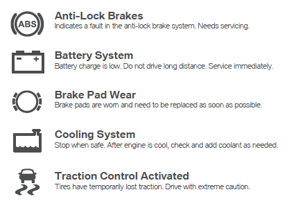 1.Anti-lock Brakes: Indicates a fault in the anti-lock brake system. Needs servicing. 2. Battery System: Battery charge is low. do not drive long distances. Service Immediately. 3. Brake Pad Wear: Brake pads are worn and need to be replaced as soon as possible. 4. Cooling system: Stop when safe. After engine is cool,check and add coolant as needed. 5. Traction Control Activated: Tires have temporarily lost traction. Drive with extreme caution.