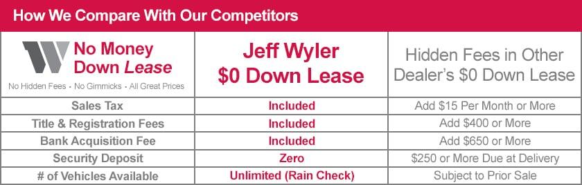 Jeep Dealers Dayton Ohio >> No Money Down Lease | Dayton | Ohio | Kentucky | Indiana ...