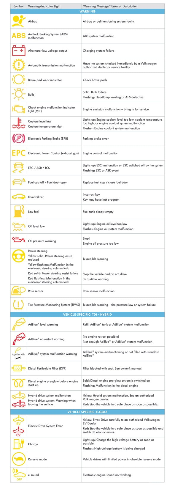 Guide To Volkswagen Dashboard Indicator Lights