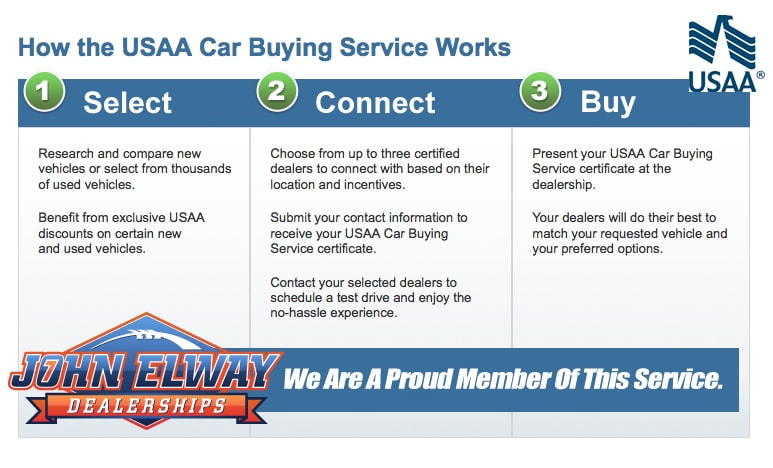 Usaa Car Buying Service Savings Certificate