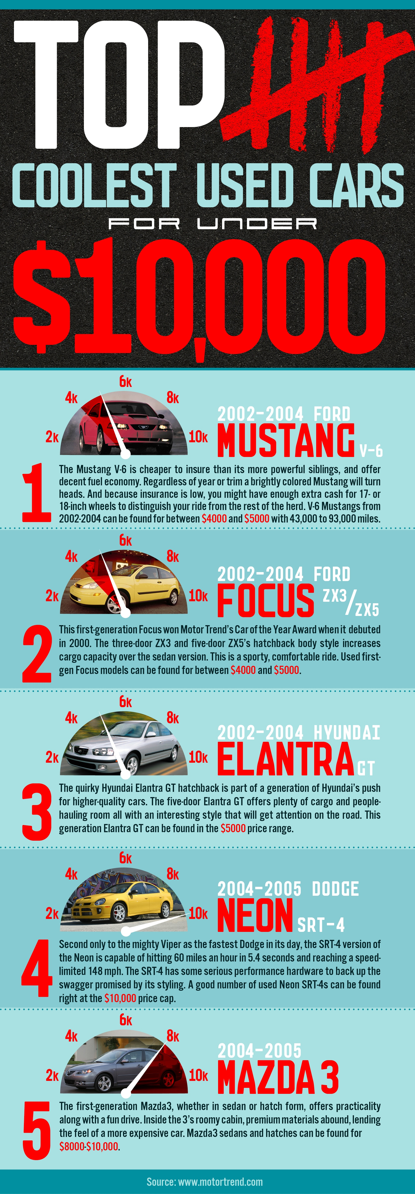 The Coolest Used Cars Under 10k