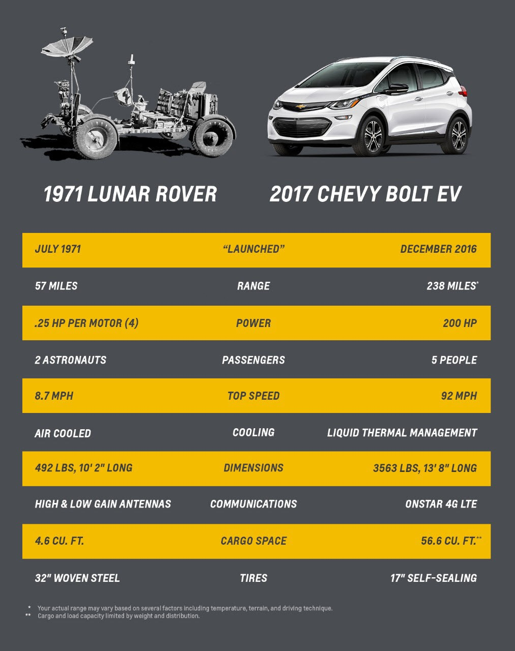 2017 Chevy Bolt & Lunar Rover Comparison