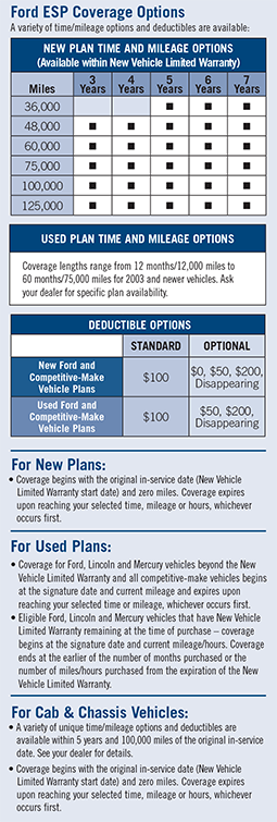 Ford Extended Warranty >> Extended Service Plan Jim Koons Automotive Companies