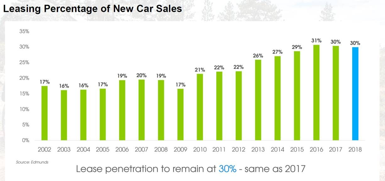 leasing percentage graph