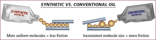 Synthetic Vs Conventional Oil >> Synthetic Vs Conventional Oil Change In Denver