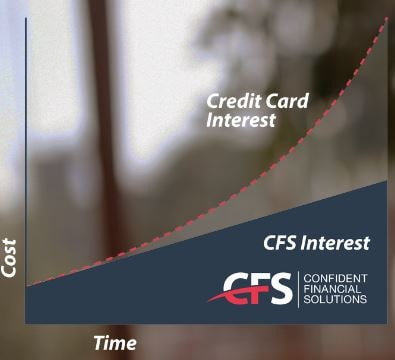 credit card interests