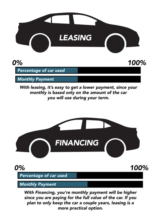 Lease vs Financing Info