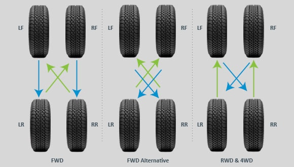 Different Tire Rotation Patterns