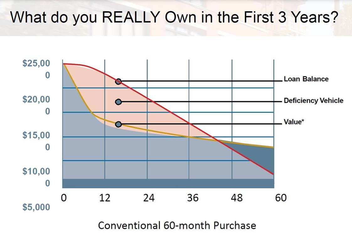 How much of your lease do you really own