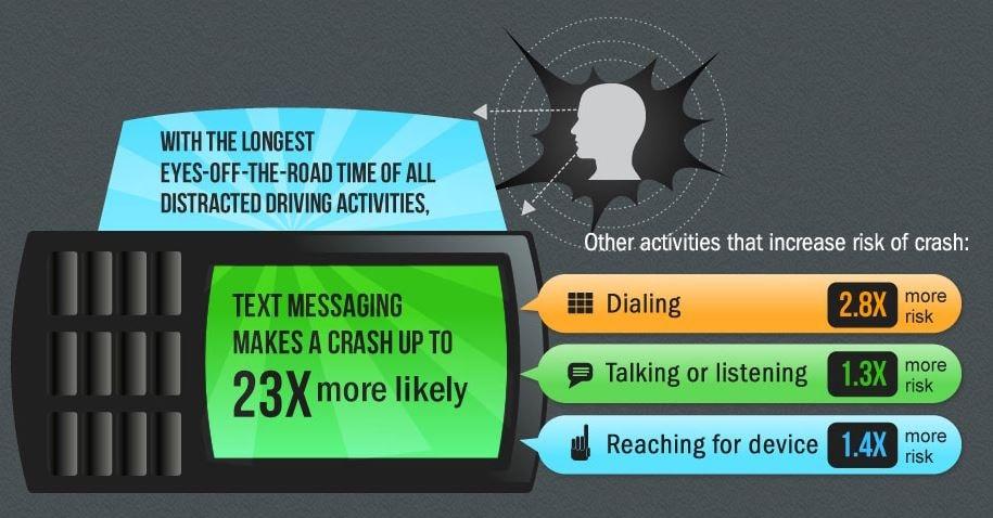 driving distraction statistics