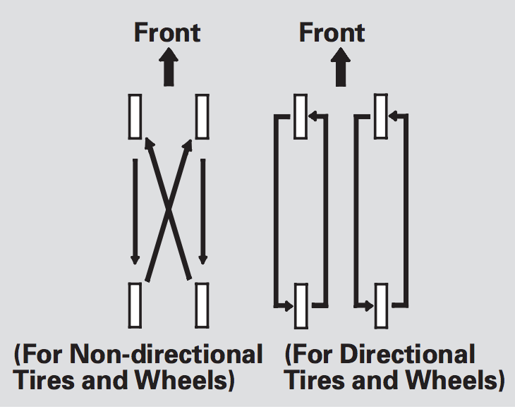 Tire Rotation And Wheel Alignment Best Tire Care Lompoc