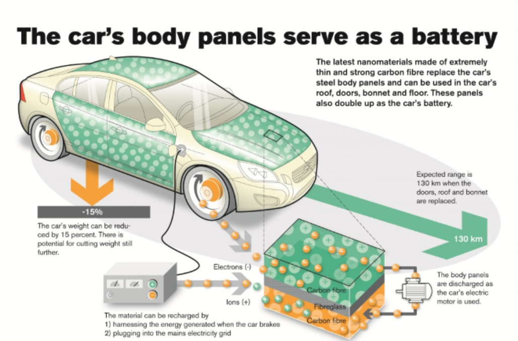 Car Body Panels Serve as Battery
