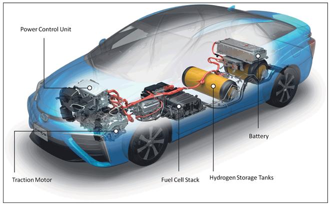 Car That Runs On Air >> Toyota Mirai Hydrogen Fuel Cell Techology | Longo Toyota